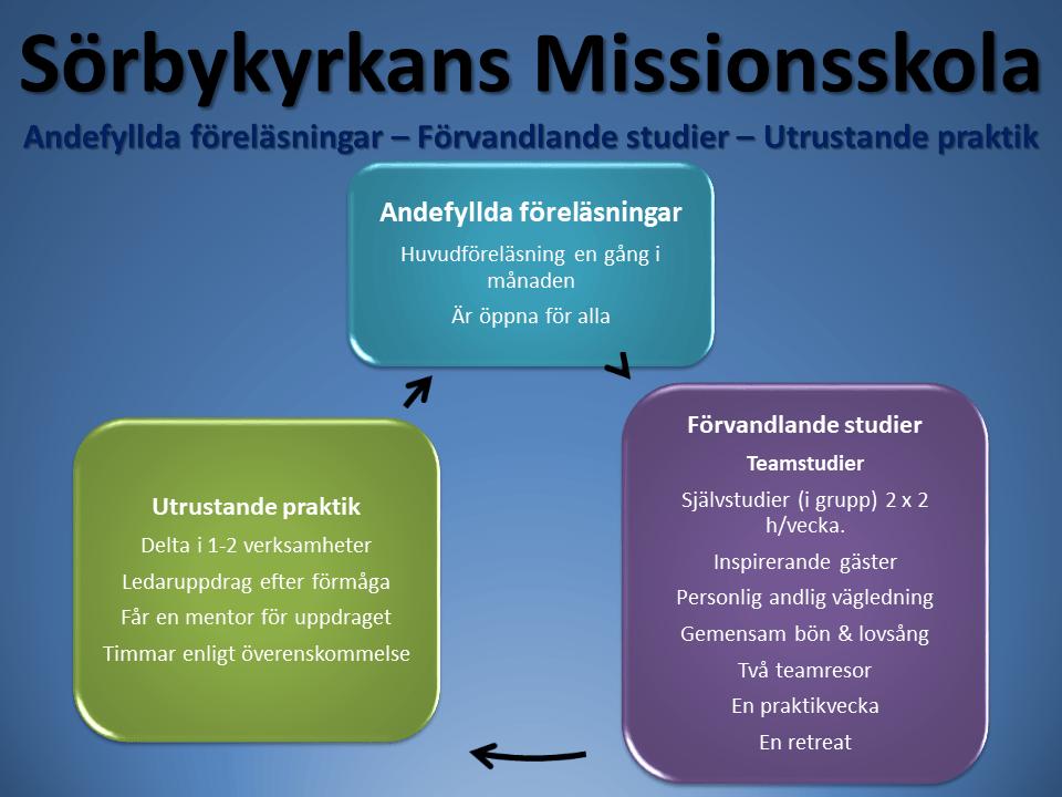 Illustration över hur Sörbykyrkans missionsskola fungerar